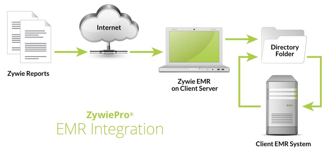 Zywie EMR Integration